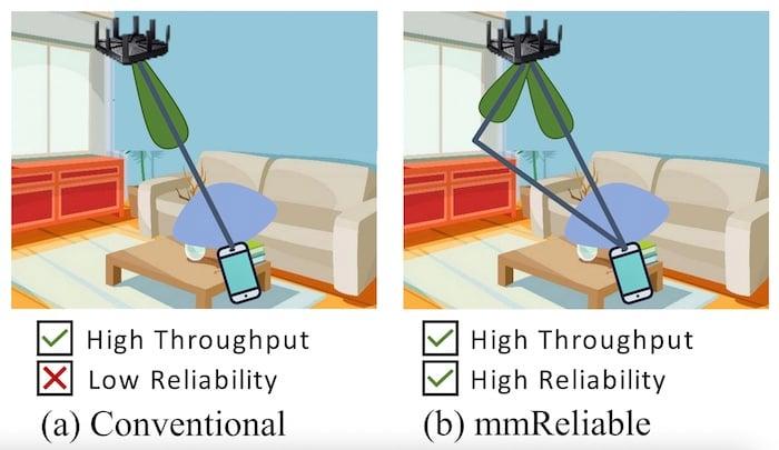 The multi-beam system utilizes multi-path to its advantage.