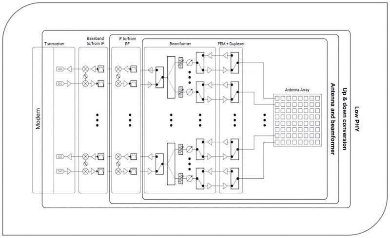 mmWave block diagram for a beamforming antenna array