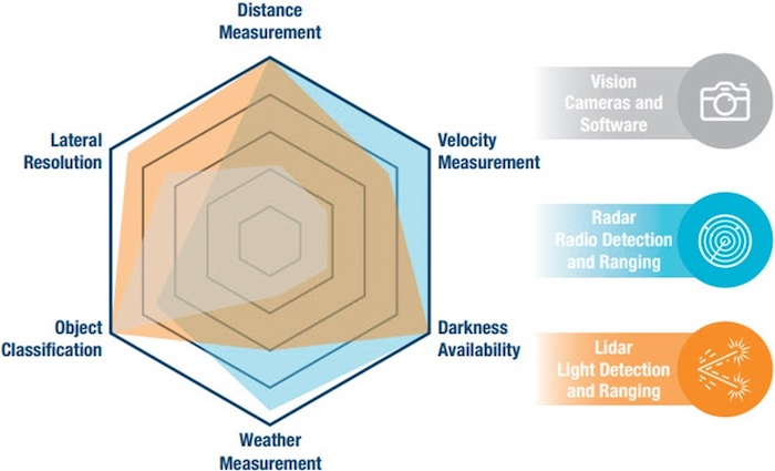 Radar, LiDAR, and cameras each have their own strengths and weaknesses.