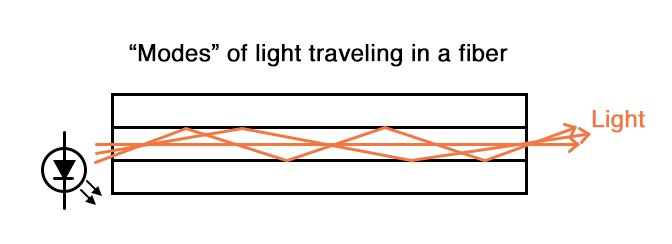 Modes of light traveling in a fiber