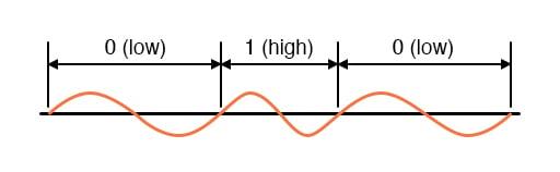 Modulation diagram