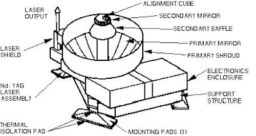 A diagram of NASA's MOLA.
