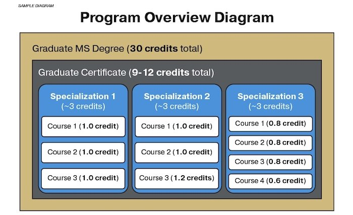 A high-level sample of an EE online MS program overview.