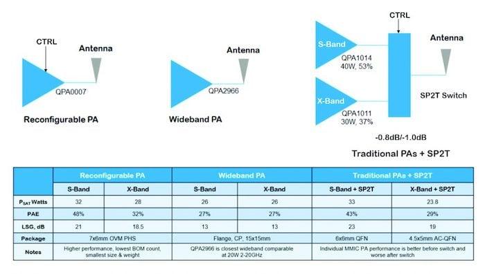 Comparison of the new configurable PAs vs. traditional PAs.
