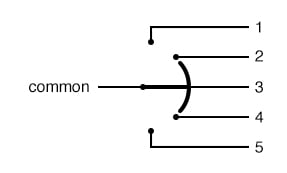 The selector knob is turned from position to position.