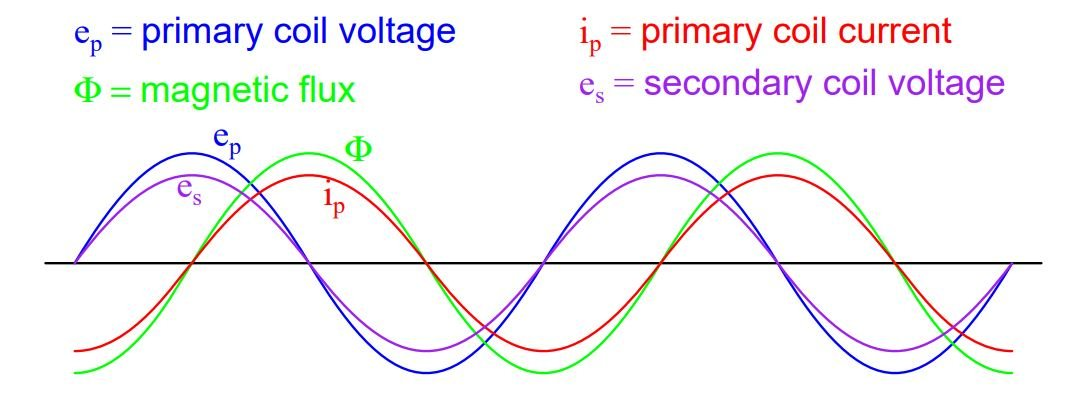 Open circuited secondary sees the same flux Φ as the primary. Therefore induced secondary voltage es is the same magnitude and phase as the primary voltage ep.