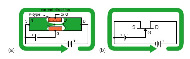 N-channel JFET current flow from drain to source in (a) cross-section, (b) schematic symbol.