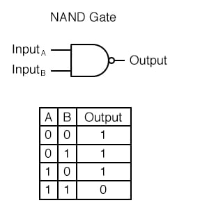 NAND gates is a type of gate that was created by taking an AND gate and increasing its complexity by adding an inverter (NOT gate) to the output.
