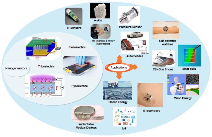 A high-level depiction of the different applications of nanogenerators.