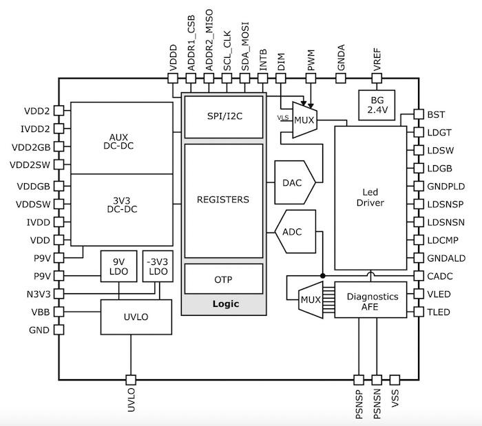 A block diagram of NCL31000.