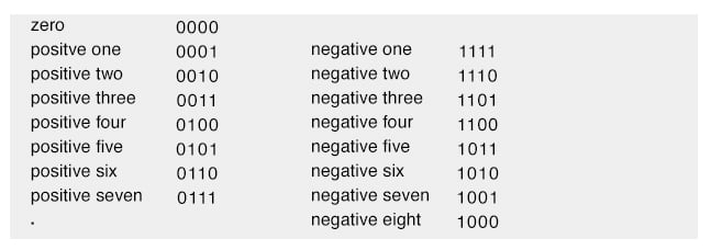 negative binary numbers