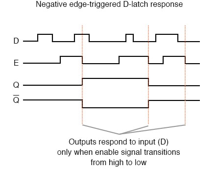 Negative edge triggered D latch response