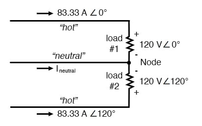 Neutral wire carries a current in the case of a pair of 120° phased sources.