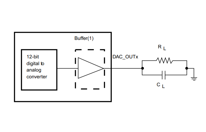 Diagram of 12-bit buffered/non-buffered DAC
