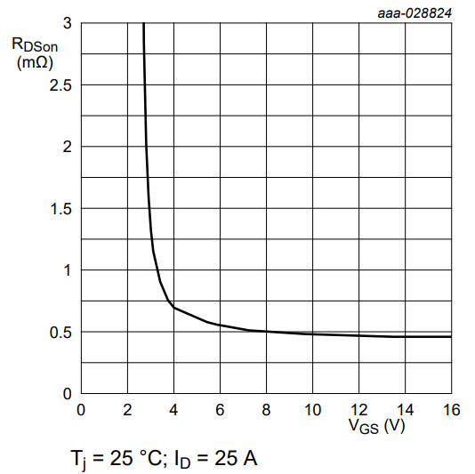 RDS(on) as a function of gate-source voltage