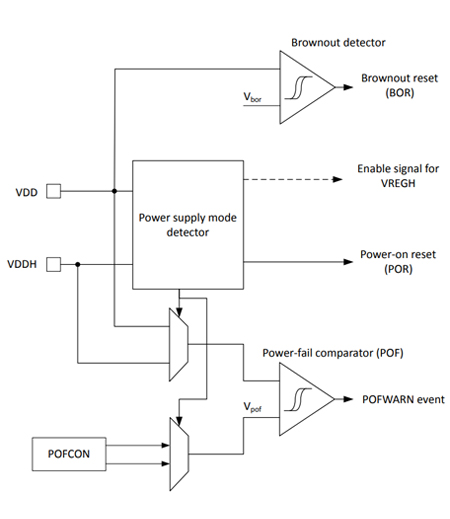 Power-supply supervision module