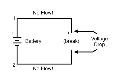 no flow battery voltage drop