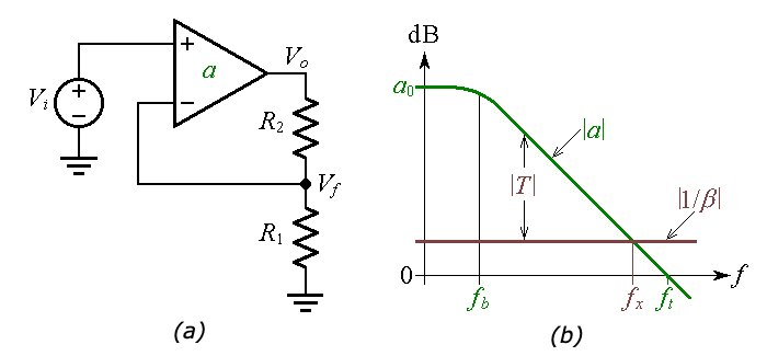 Noninverting op-amp circuit configuration and Bode plot