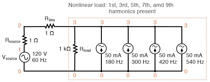 Nonlinear load: 1st, 3rd, 5th, 7th, and 9th harmonics present.