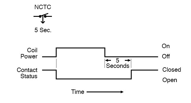 Normally closed time closed timing diagram