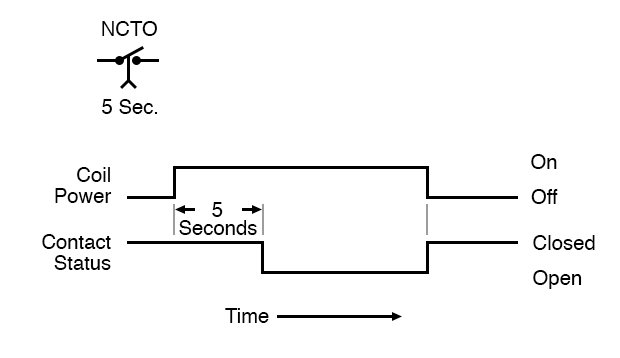 Normally closed time open timing diagram