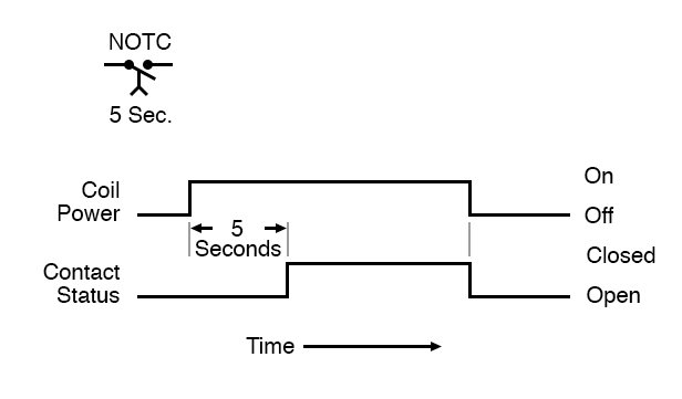 Normally open time closed timing diagram