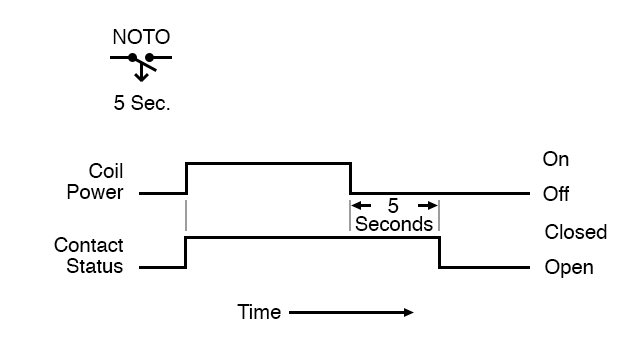 Normally open time open timing diagram