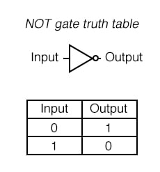 One common way to express the particular function of a gate circuit is called a truth table.