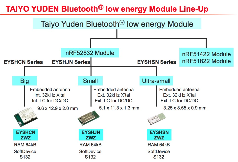 TAIYO YUDEN's EYSHSNZWZ: 'The World's Smallest Bluetooth