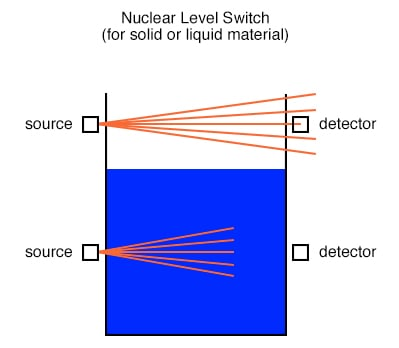 Nuclear Level Switch for solid or liquid material