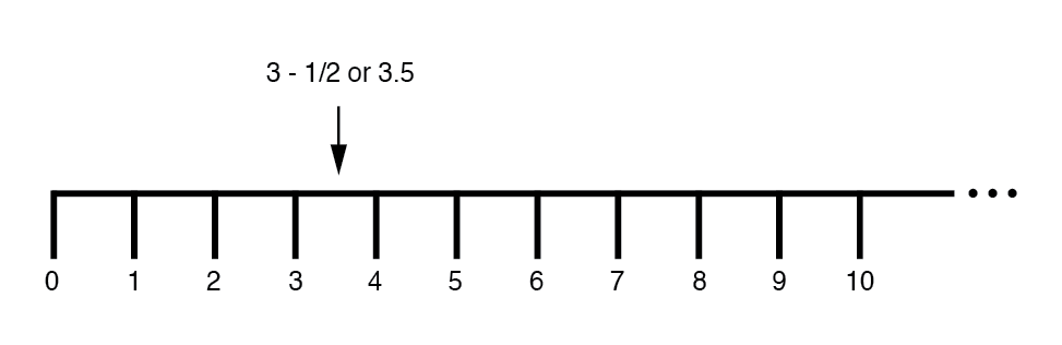 "Number line"" shows both positive and negative numbers."