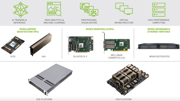 NVIDIA-Certified Systems for all workloads.
