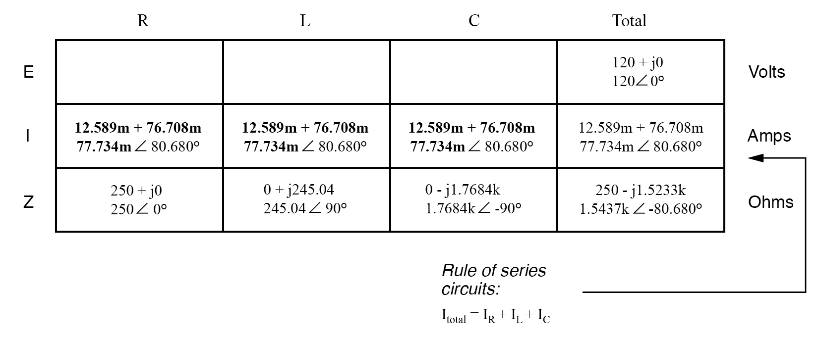 Series R, L, and C | Reactance And Impedance -- R, L, And C
