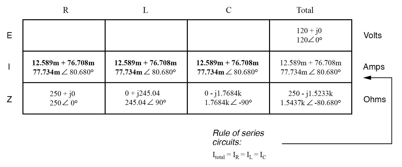 obtain for total current and distribute to each other columns