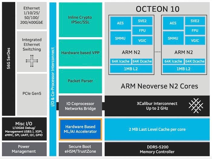 The OCTEON 10 data processing unit block diagram.