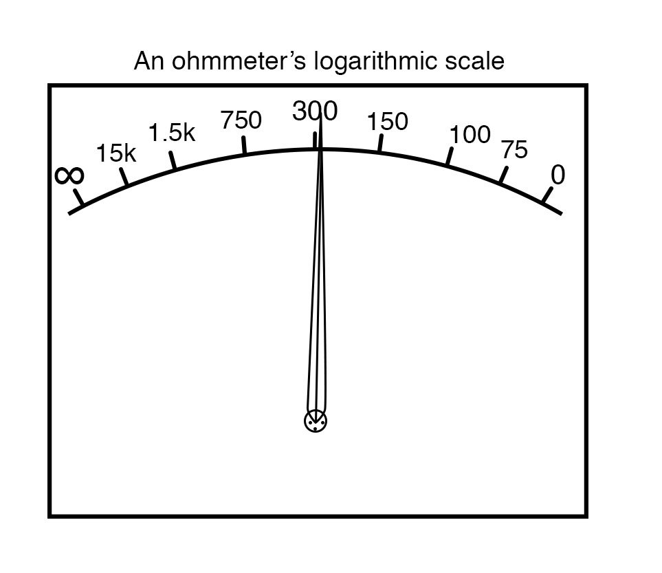 ohmmeters logarithmic scale