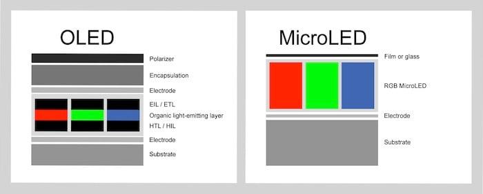 OLED vs. microLEDs.