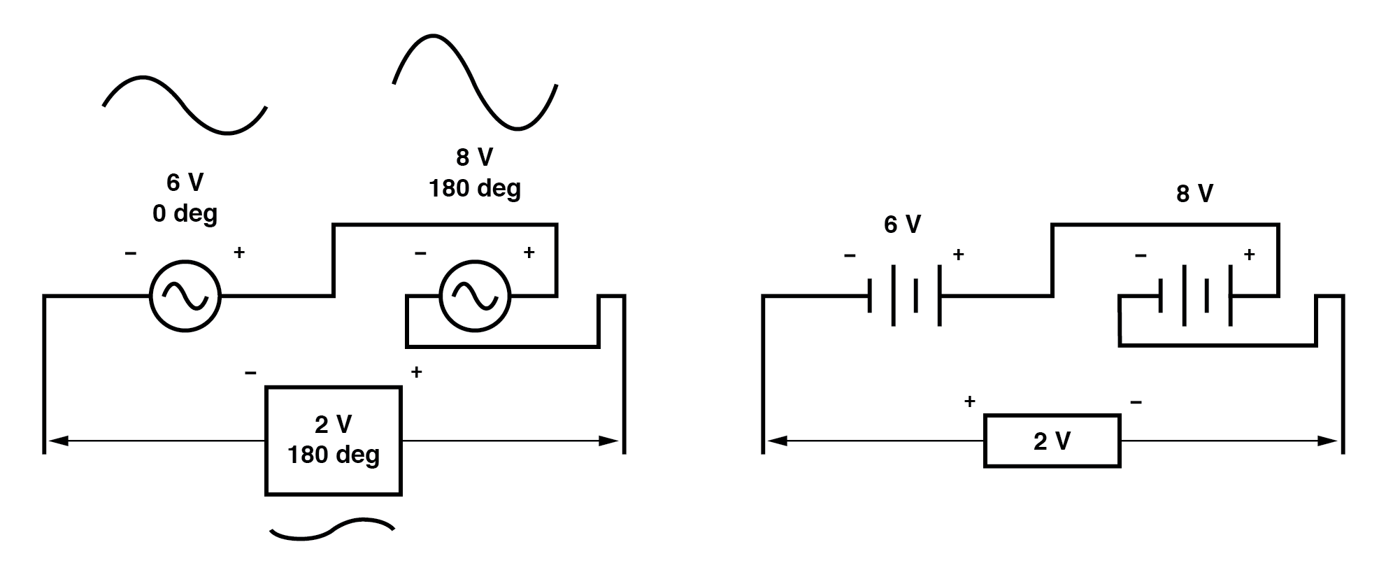 Opposing voltages in spite of equal phase angles.