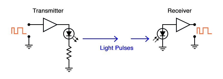 Optical light signal diagram