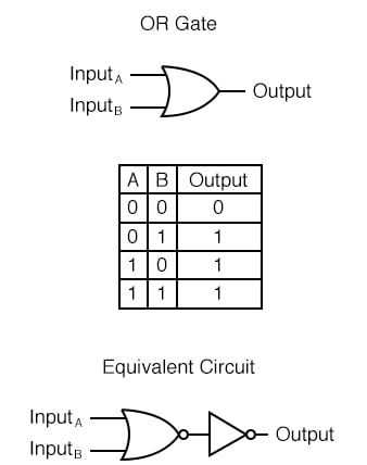OR Gate Truth Table