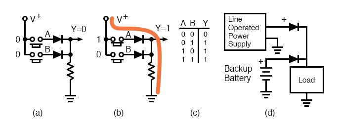 OR gate: (a) The first line of the truth table (TT). (b) The third line of the TT. (d) Logical OR of power line supply and back-up battery.