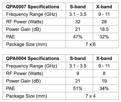 Brief specification overview of the new dual-use PAs.