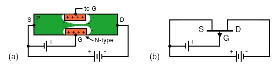 P-channel JFET: (a) N-type gate, P-type channel, reversed voltage sources compared with N-channel device. (b) Note reversed gate arrow and voltage sources on schematic.