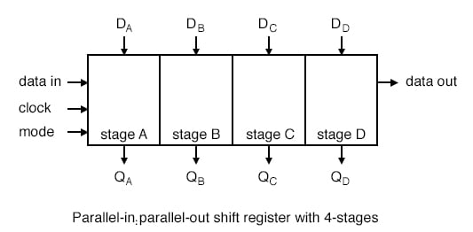 A universal shift register is a do-everything device in addition to the parallel-in/ parallel-out function.