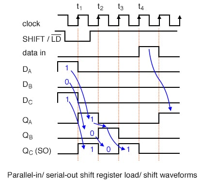 The parallel loading of the data synchronous with the clock.