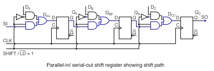 Shift Registers Parallel In Serial Out Piso Conversion Shift Registers Electronics Textbook