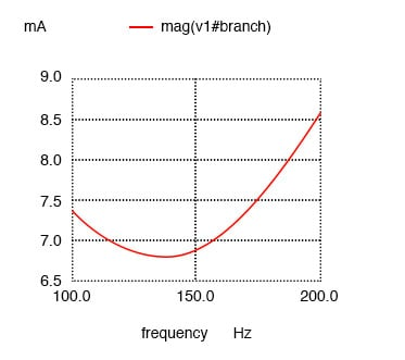Resistance in series with L produces minimum current at 136.8 Hz instead of calculated 159.2 Hz