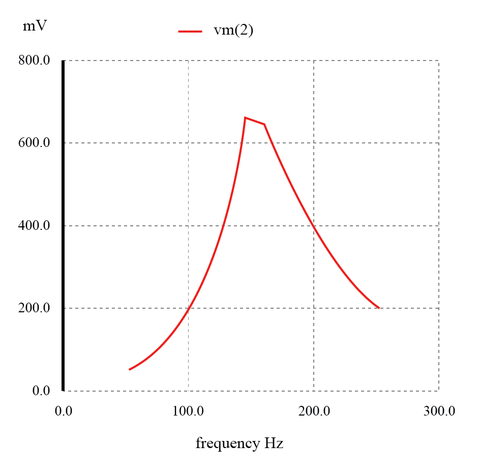 Parallel resonant filter: voltage peaks a resonant frequency of 159.15 Hz.