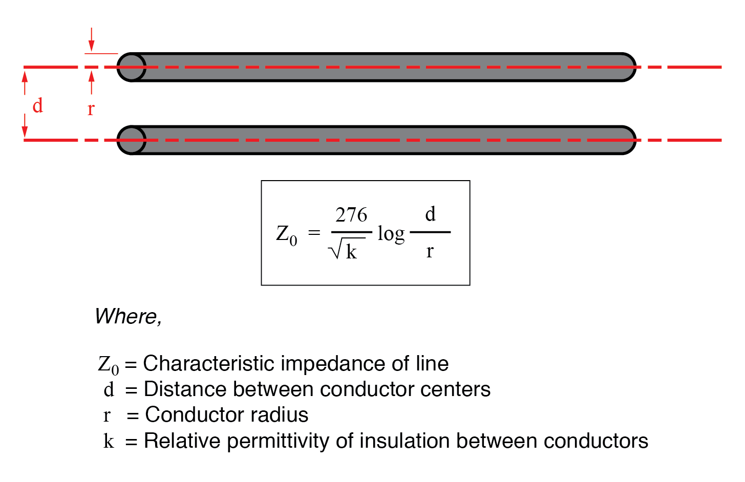 Characteristic Impedance | Transmission Lines | Electronics Textbook
