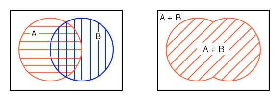 Partially overlapping venn diagram